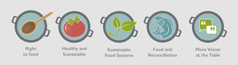 60f6c46df5 Canadians are concerned with the health and sustainability of the food they  eat, and, as more and more people struggle to put good food on the table,  ...