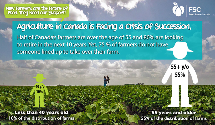 New Farmers Are The Future Of Food They Need Our Support Food Secure Canada
